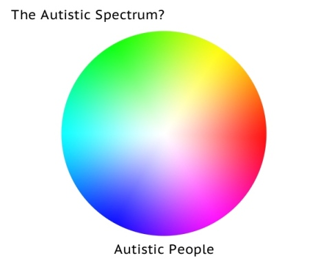The Autistic Spectrum [A colour wheel showing a huge range of possible colours in a circle, labelled 'Autistic People']
