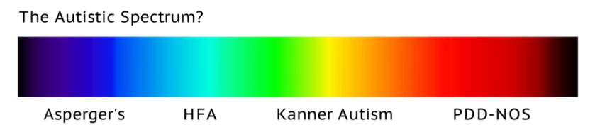 The Autistic Spectrum? [The Visible Light Spectrum labelled