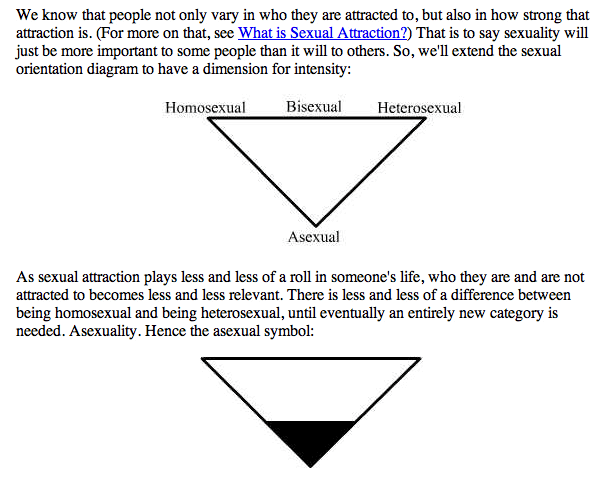 A diagram of an inverted triangle with 'Homosexual' on the left, 'Bisexual' in the middle and 'Heterosexual' at the right. Below this, under 'Bisexual' is 'Asexual', forming the bottom point of the triangle. DJ writes 'As sexual attraction plays less and less of a role in someone's life, who they are and are not attracted to becomes less and less relevant. There is less and less of a difference between being homosexual and being heterosexual, until eventually an entirely new category is needed. Asexuality. Hence the asexual symbol:' below this is the unlabelled inverted triangle, now with the bottom third shaded in black.